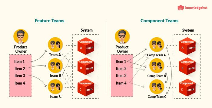 Feature Teams vs Component Teams