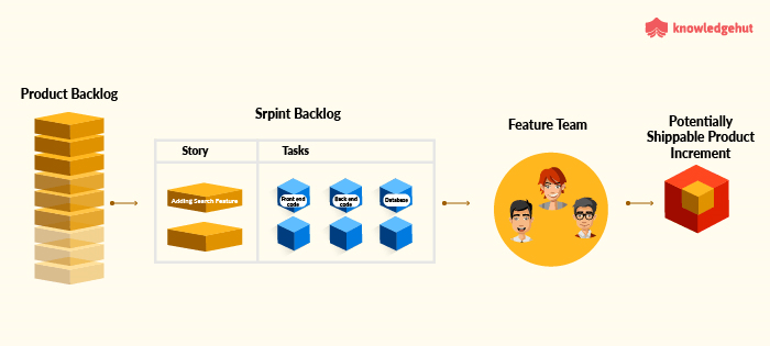 Th process for frontend and backend developers