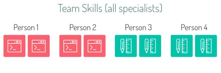 Team Skills(all Specialists)