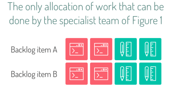 Allocation of work