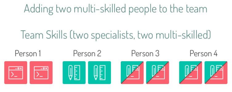 adding two multi-akilled people to the team.